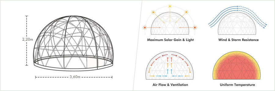 Jævn temperatur og størrelse på iglo kuplen